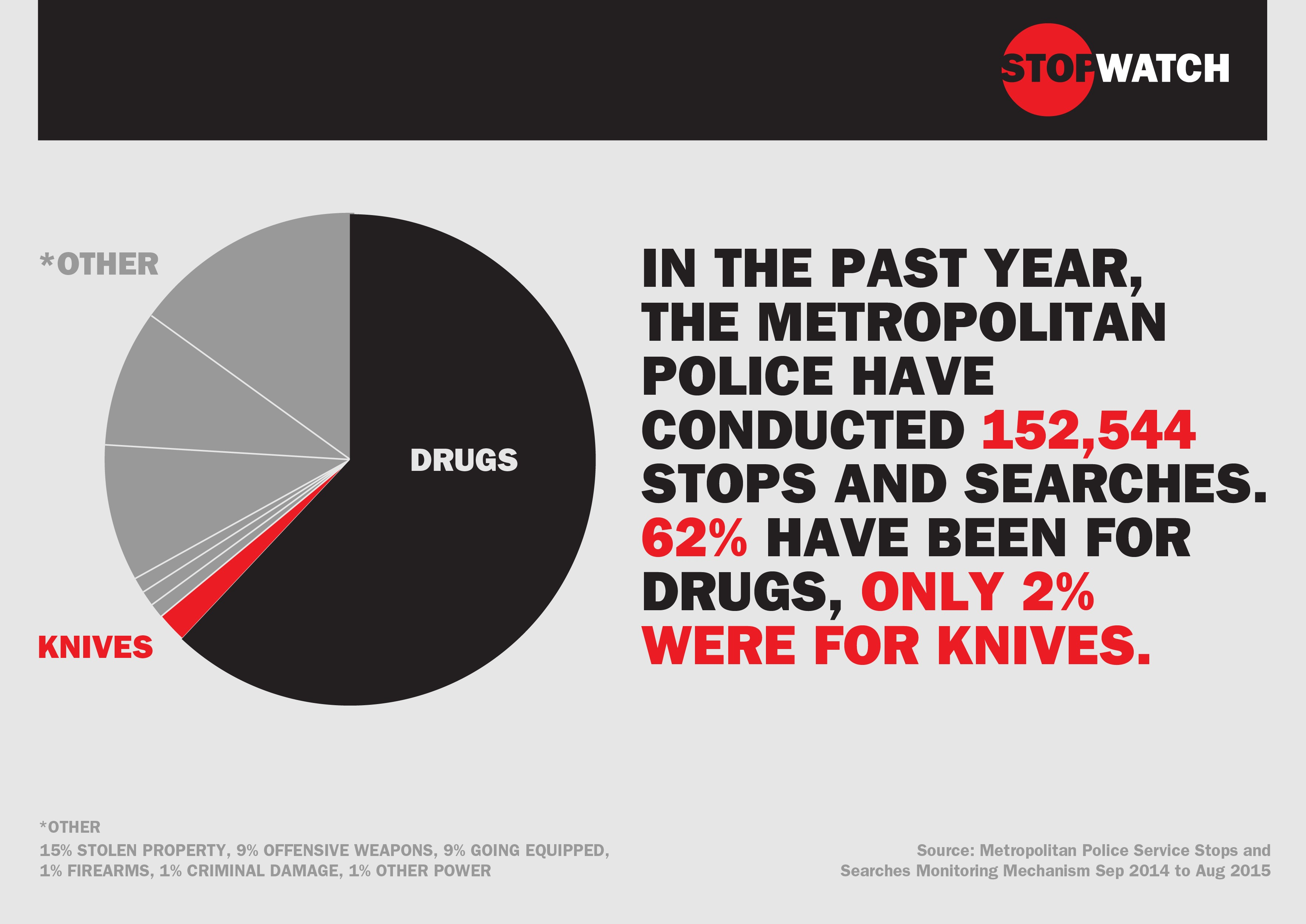UK: Police Focus Increases on Drug Stop & Searches, Despite