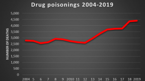 Drug Deaths In England And Wales Rise For Eighth Consecutive Year