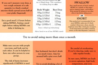 MDMA Safer Use Guide